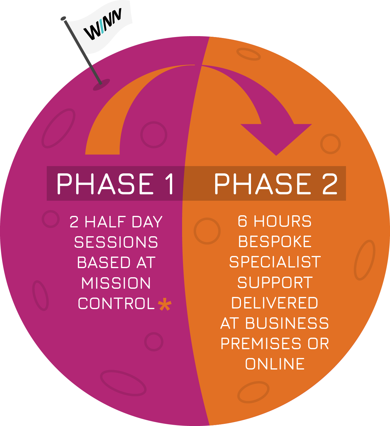 Innovation Launchpad Phases